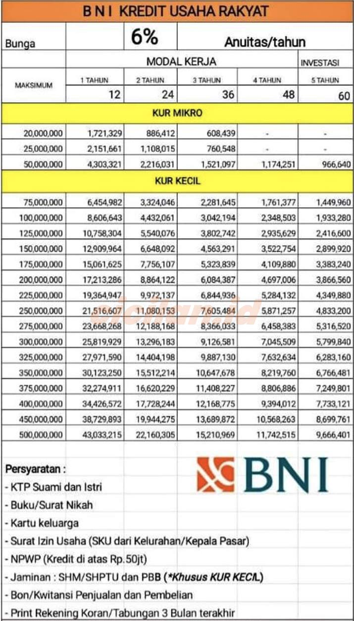 Tabel Angsuran KUR BNI