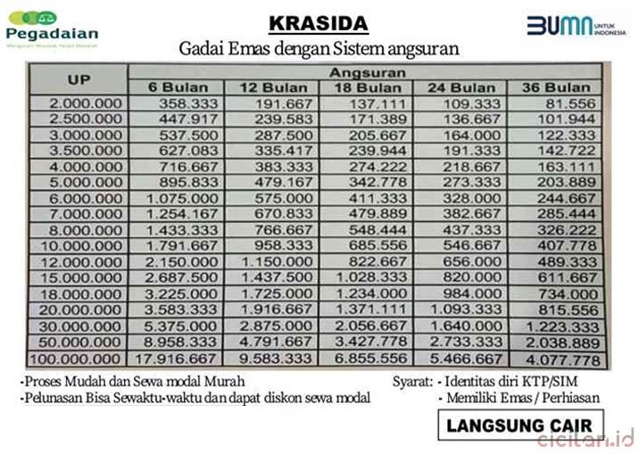 Tabel Pinjaman Pegadaian 2021 Jaminan Emas Cicilan Id